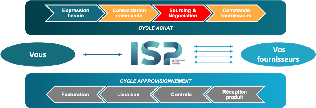 externalisation-achats-schema-cycle-achats-ISP