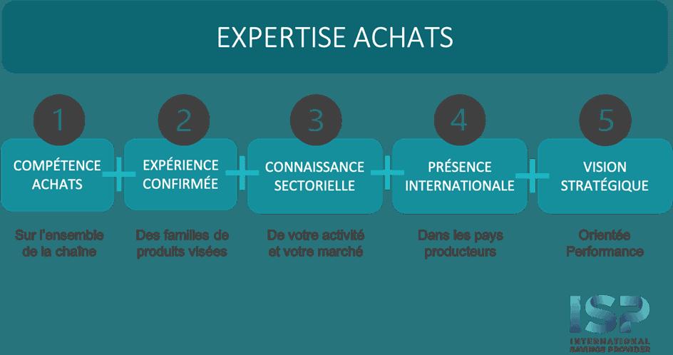externalisation-achats-schema-expertise-achats-ISP