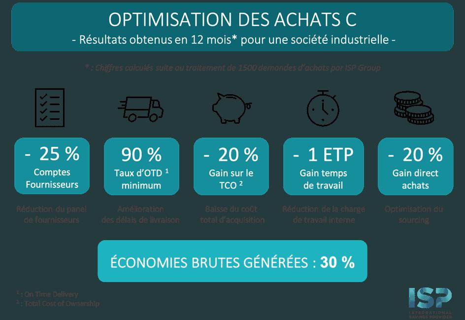Schéma cas client ISP optimisation des achats industriels de classe C